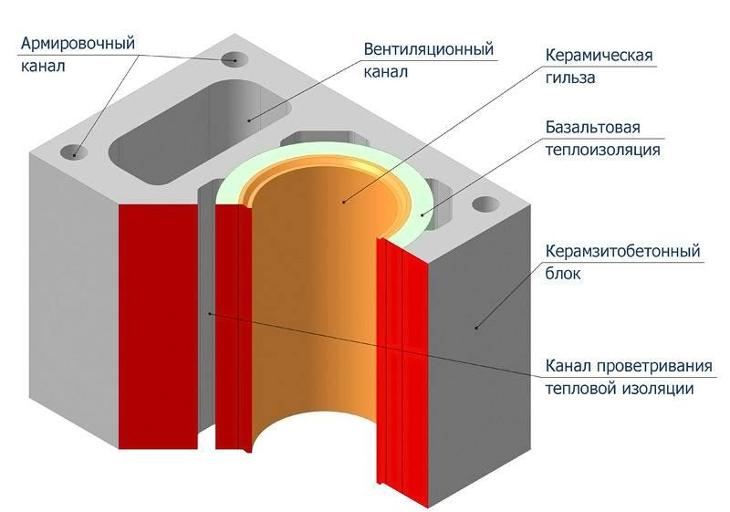 На схеме можно видеть структуру керамического устройства