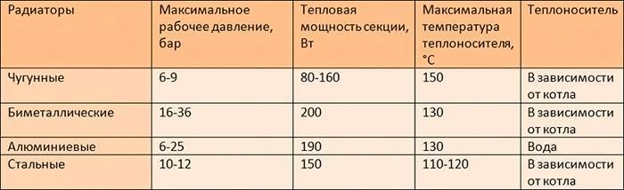 В таблице показаны основные различия между отдельными видами радиаторов