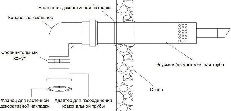 Особенности коаксиальной конструкции