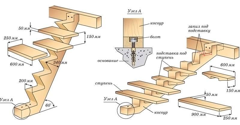 На схеме изображены косоуры и способы их крепления