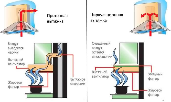 Особенности разных конструкций. Прибор без отвода оснащен специальной системой фильтрации