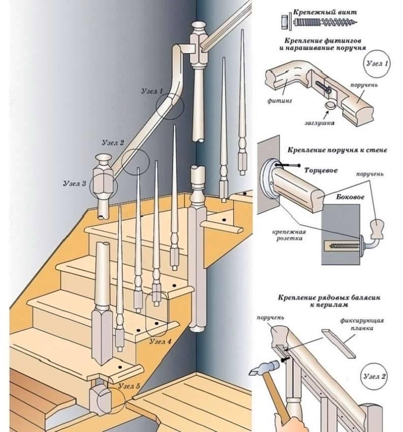 На схеме изображены основные составляющие перил и балясин