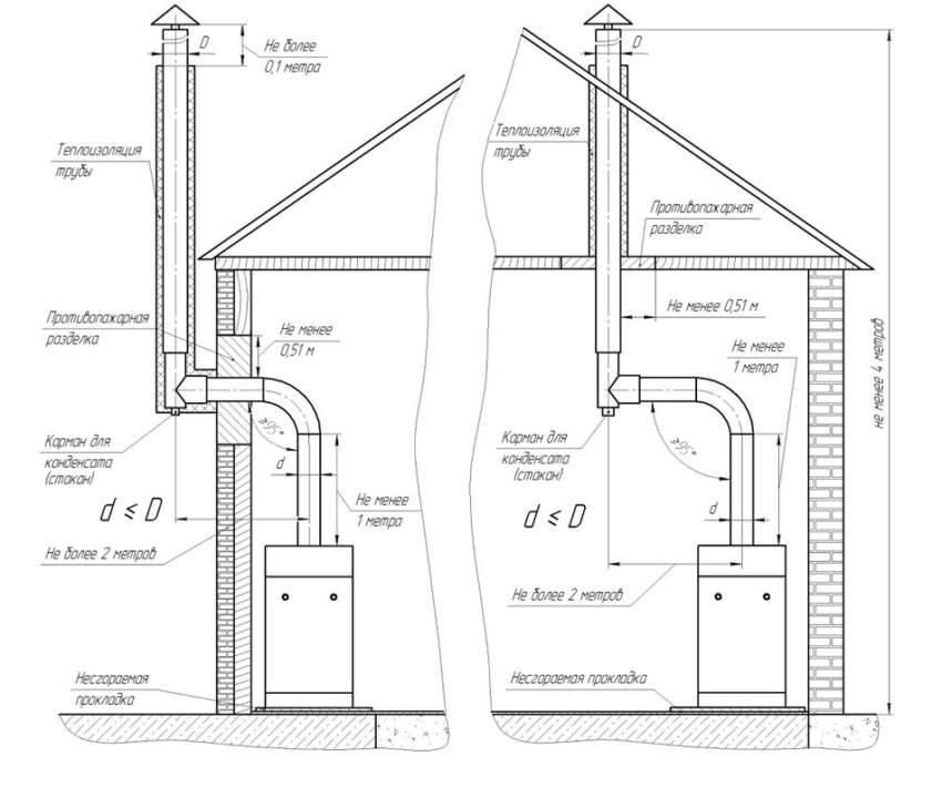 Das Rohr für die Gaskessel in einem privaten Haus