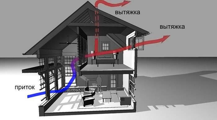 На схеме изображен принцип действия естественной вентиляции