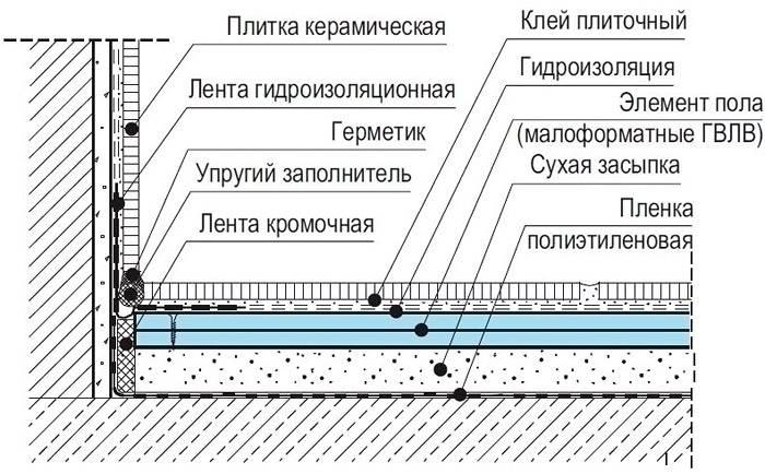 На схеме показано где проходит слой гидроизоляции