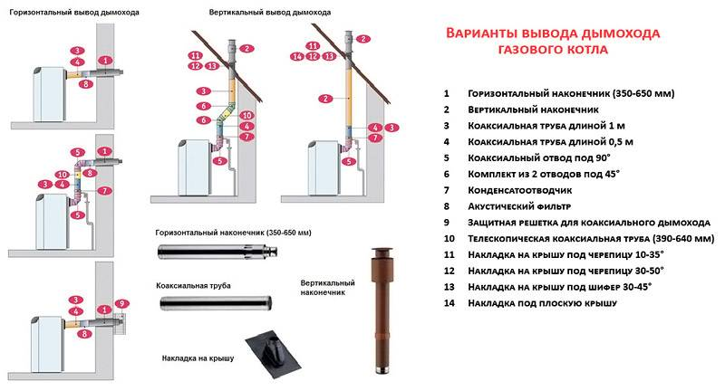 Особенности вывода конструкции, бывают два варианта расположения устройств
