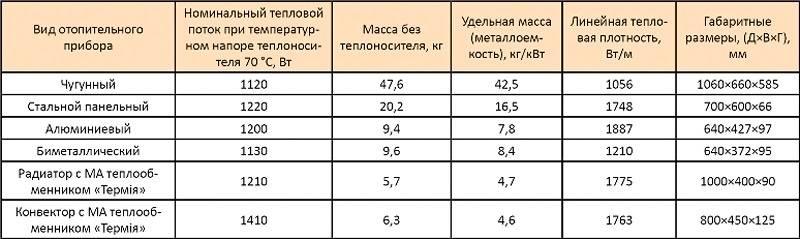 В таблице представлены характеристики радиаторов и конвекторов