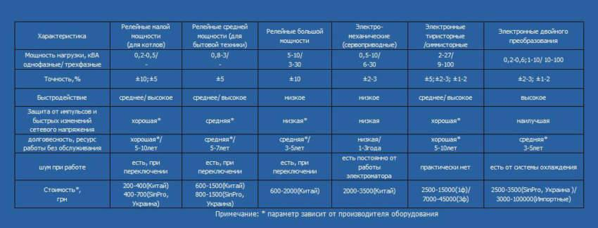 В таблице указаны основные характеристики разных видов приборов