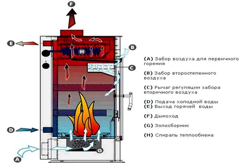Схема работы печи с водяным контуром