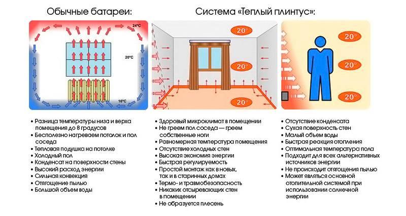 Преимущества конструкции по сравнению с радиаторным обогревом