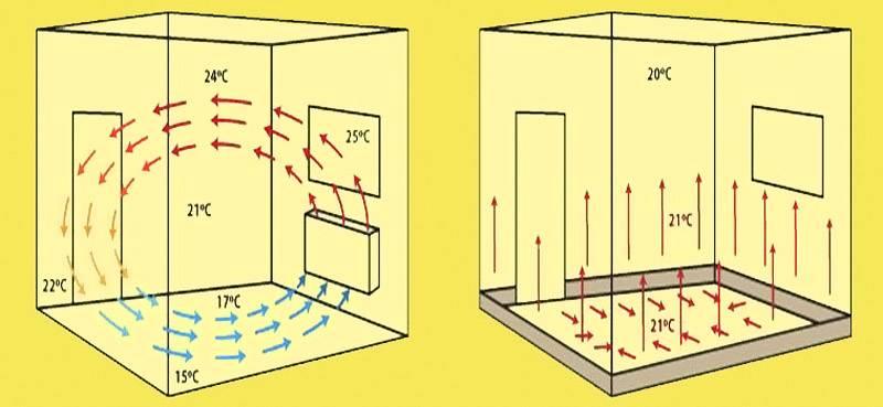 Распространение тепловых потоков от радиаторов и от плинтусной конструкции