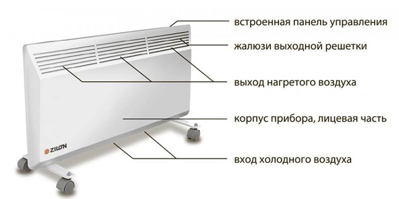 Особенности конструкции конвектора