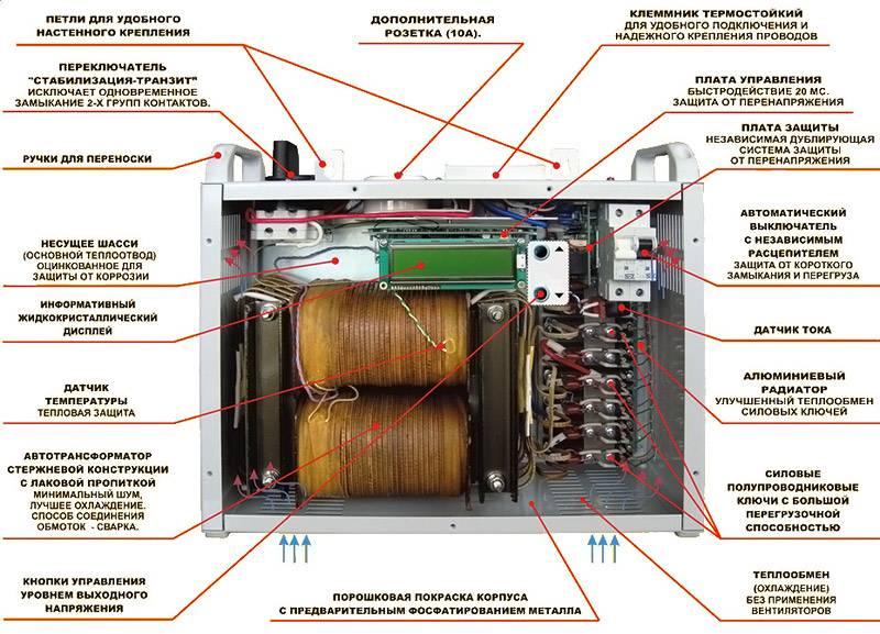 Основные элементы оборудования