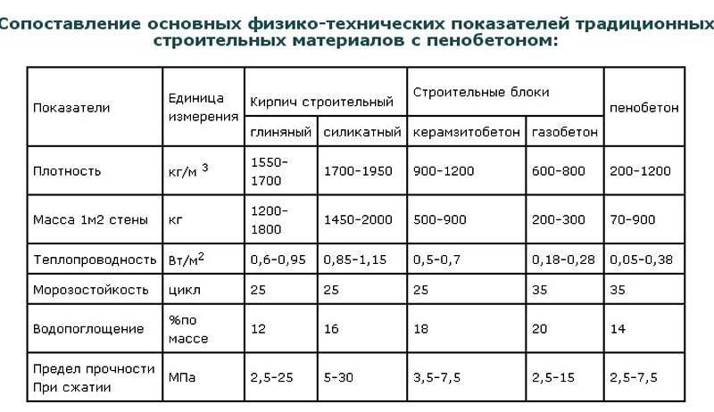В таблице указаны основные характеристики пенобетонной конструкции и других материалов