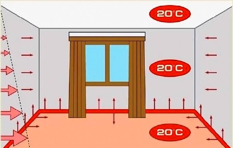 Таким образом распределяется тепло по комнате