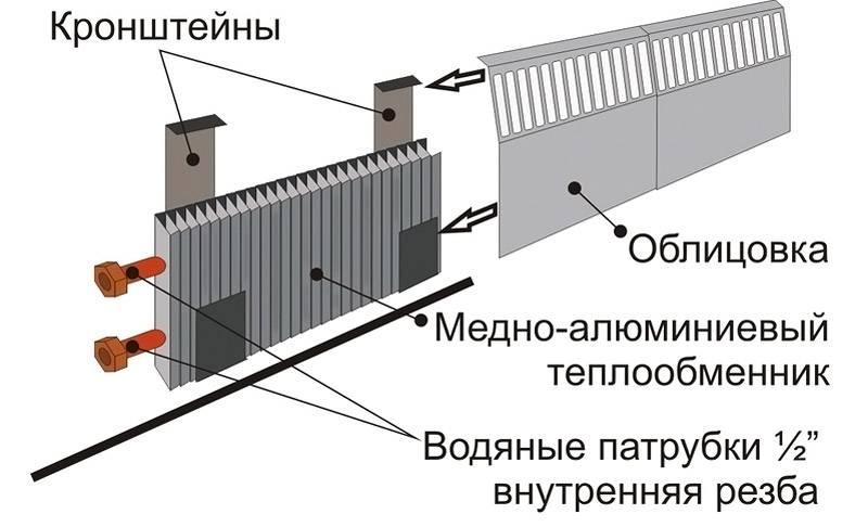 Конструкция держится с помощью специальных кронштейнов