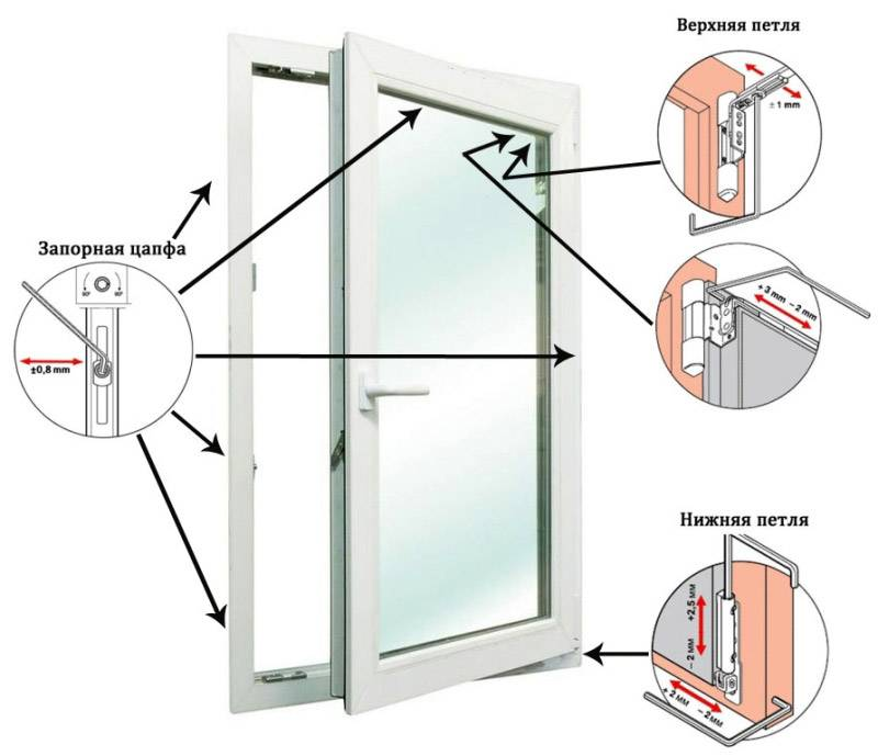 регулировка дверей пластиковых окон