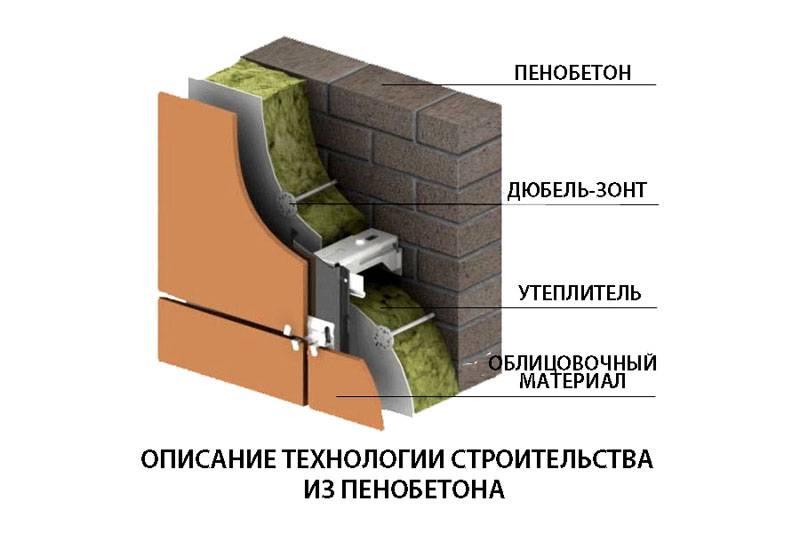 Использование пенобетона в строительстве