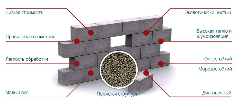 Пористая структура наделяет материал множеством полезных свойств