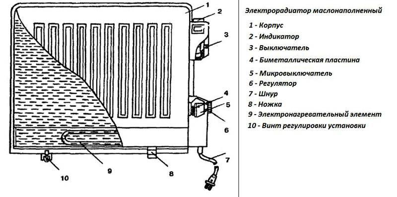 Электрический обогреватель для больших помещений