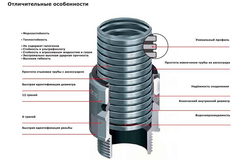 Полимерная гофрированная трубка с монтажным переходным устройством