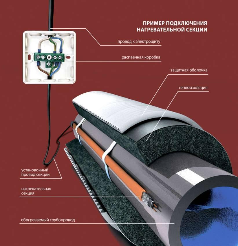 Типовая установка кабеля для обогрева водопроводной трубы наружного
