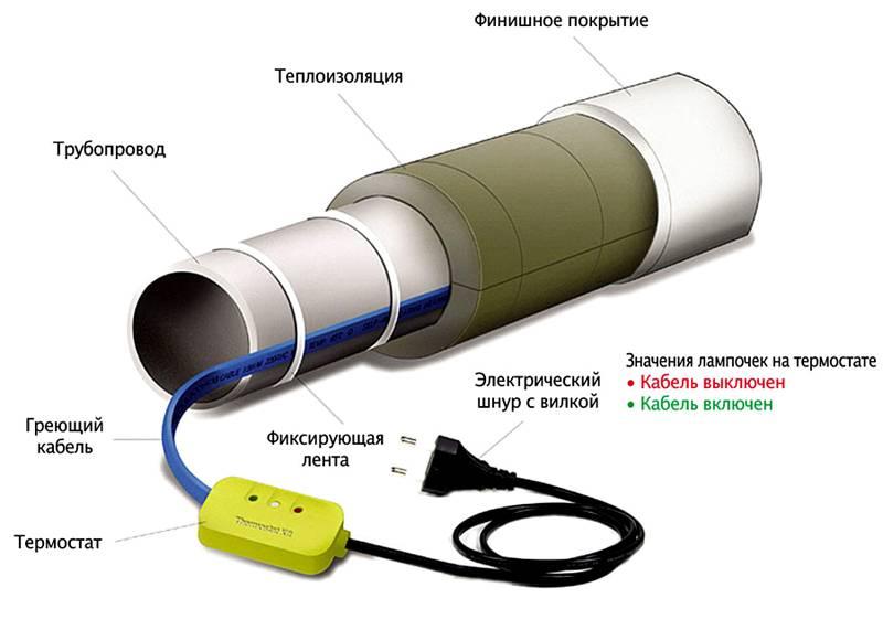 В отдельных наборах компактный термостат (с датчиком температуры) устанавливают в разрез цепи питания