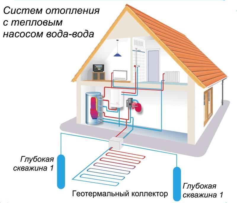 Пример теплового насоса для отопления дома «вода-вода»
