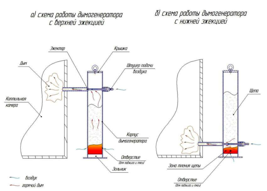 Как самому сделать коптильню холодного копчения дымогенератор