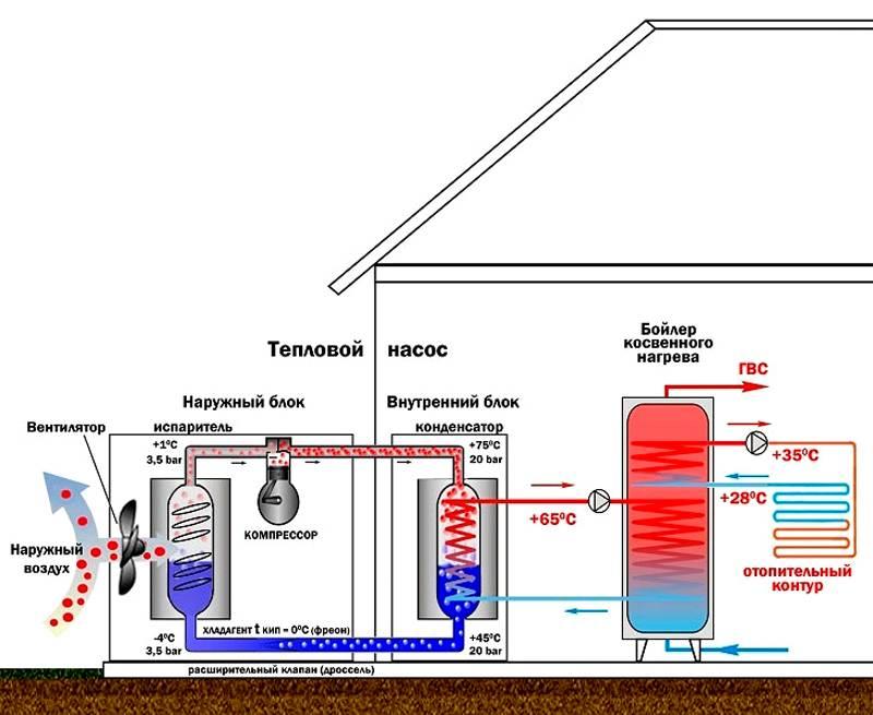 Геотермальный насос для дома своими руками