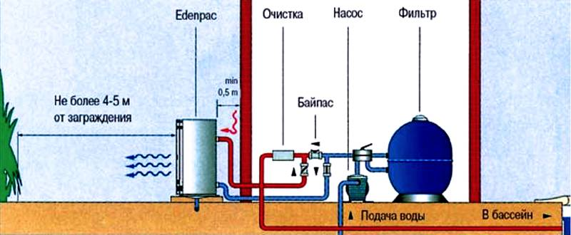 «Воздух-вода» принцип установки