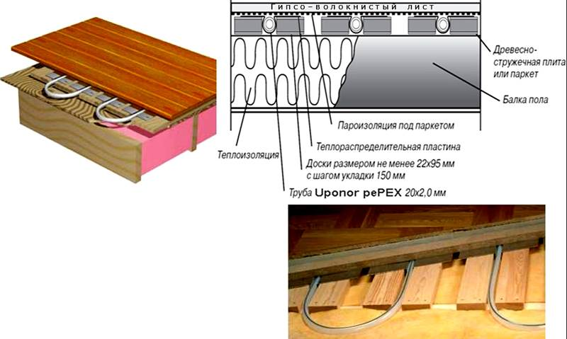 Типовая укладка водяного теплого пола на деревянный пол под линолеум