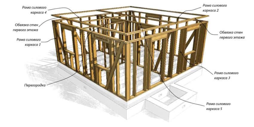 Как сделать каркасное здание