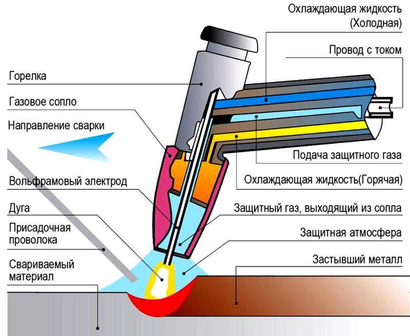 Горелка с охлаждением продлевает срок службы вольфрамового стержня