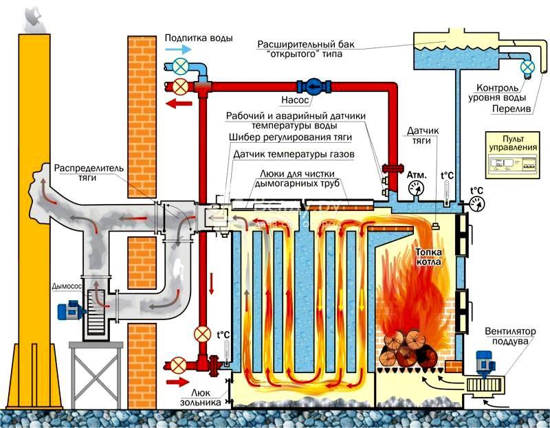 Параметры котла и детали комплектации подбирают с учетом особенностей определенной системы отопления