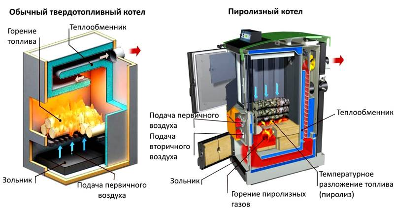 Классическая и пиролизная технология