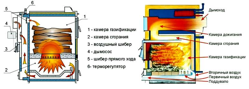 Два варианта сжигания дров