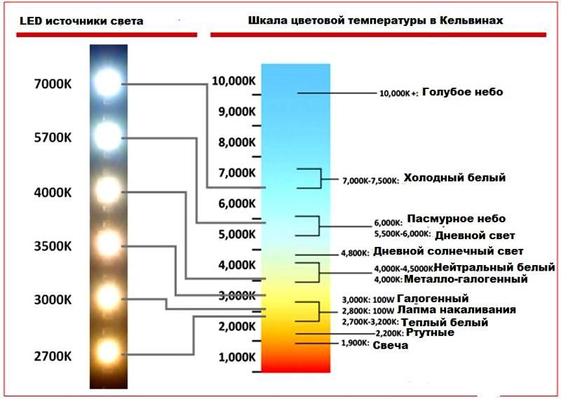 Спектр излучения светодиодных (LED) ламп