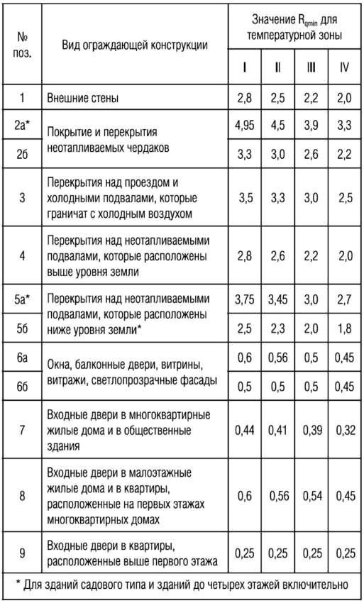Теплотехнический расчёт