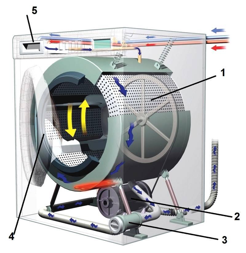 Типовая схема стиральной машины
