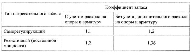 Таблица коэффициента запаса