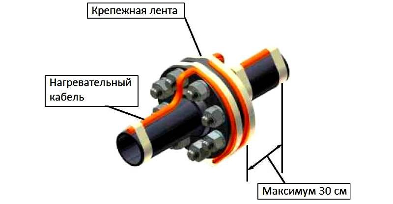 Намотка кабеля