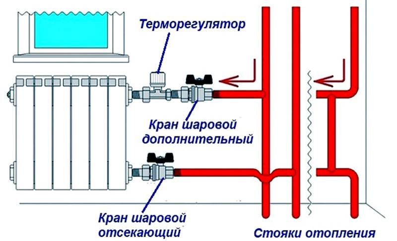 В однотрубной системе применяют байпас. Два шаровых крана пригодятся для оперативного демонтажа