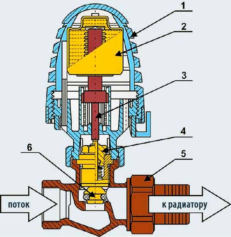 Схема термоклапана для отопления