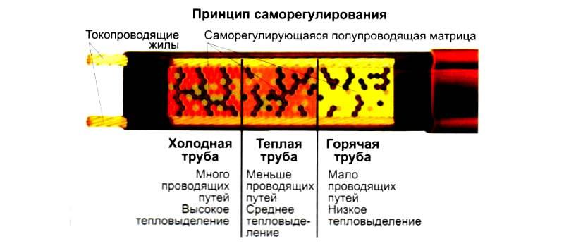 Так происходит саморегуляция устройства в зависимости от температуры окружающей среды