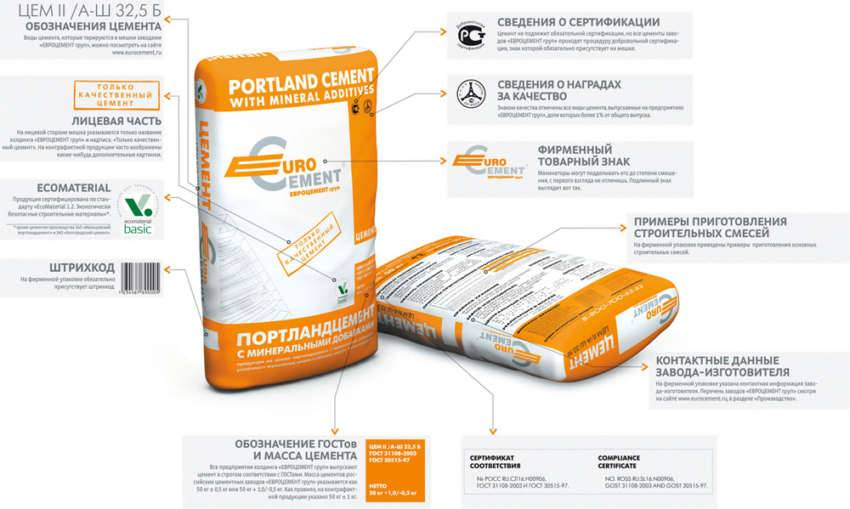 Расположение информации на упаковках цемента