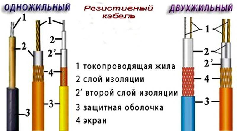 Схема устройства резистивного кабеля с одной или двумя жилами