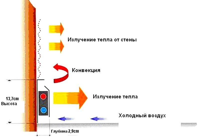 Принцип работы системы