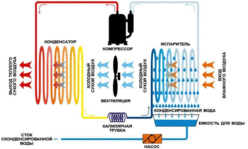 Конструкция конденсационного осушителя