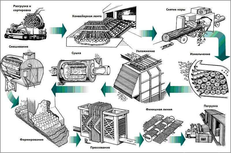 Процесс производства плит
